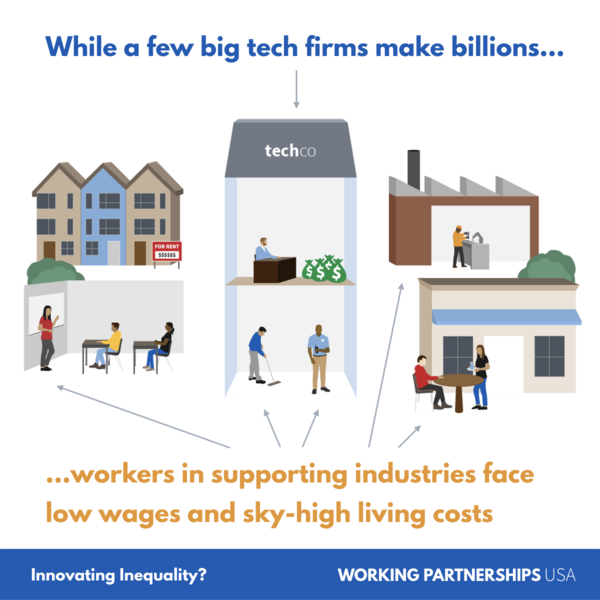 While a few big tech firms make billions, workers in supporting industries face low wages and sky-high living costs.