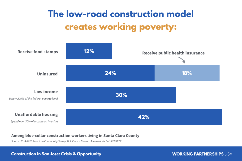 The low-road construction model creates working poverty.