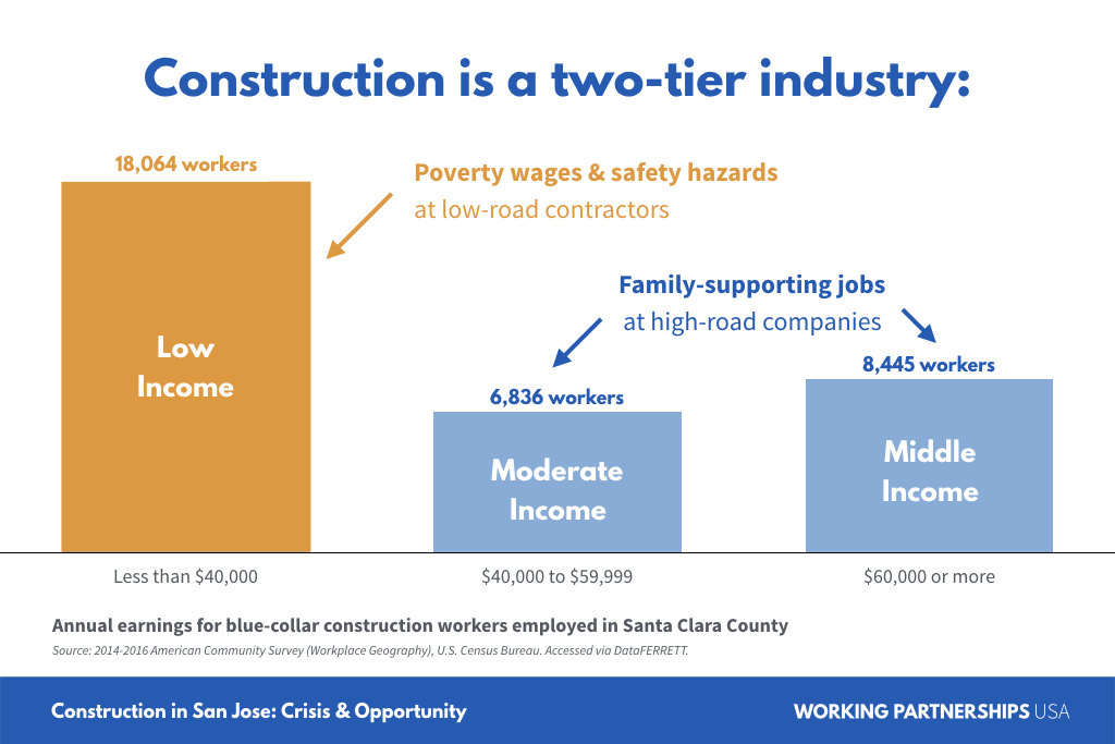 Construction is a two-tier industry.