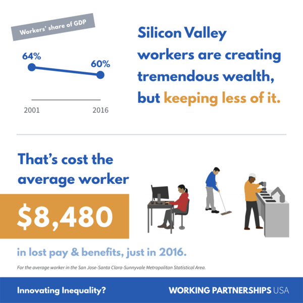 Silicon Valley workers are creating tremendous wealth, but keeping less of it.